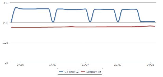Skoky v grafu zaindexovaných stránek