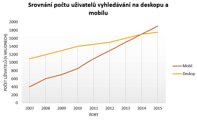 Mobilní vs. deskopové vyhledávání graf