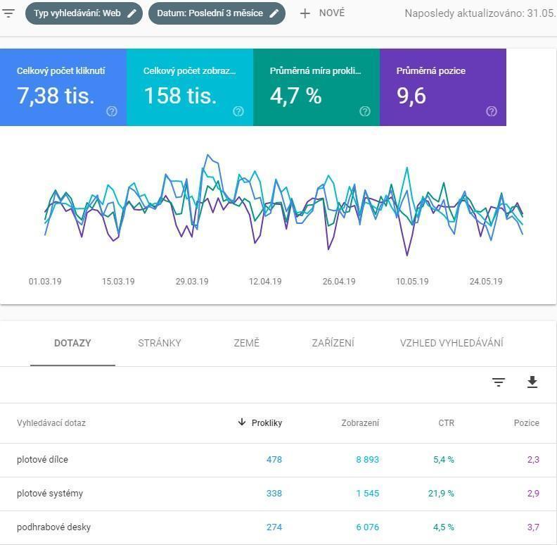 Sledování výkonu webové stránky