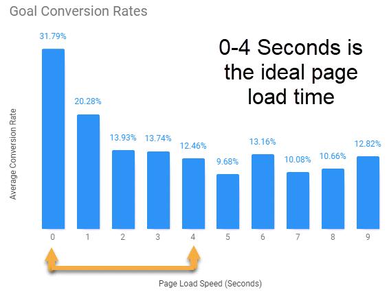 rychlost načítání stránek přímo ovlivňuje konverzi