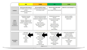 Model řízení marketingových projektů frameworkem SEE / THINK / DO / CARE