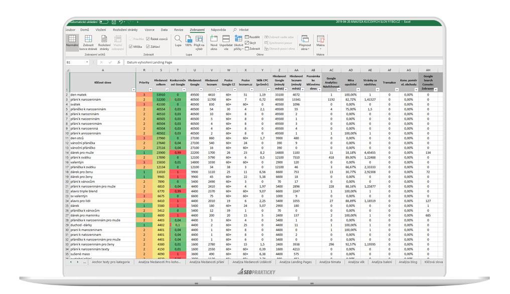 Ukázka analýzy klíčových slov