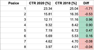 Tabulka CTR na Google pro prvních 8 pozic