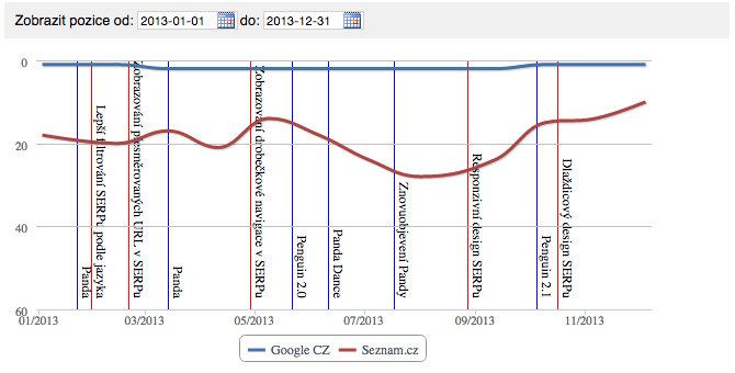 collabim-serp-update-2013