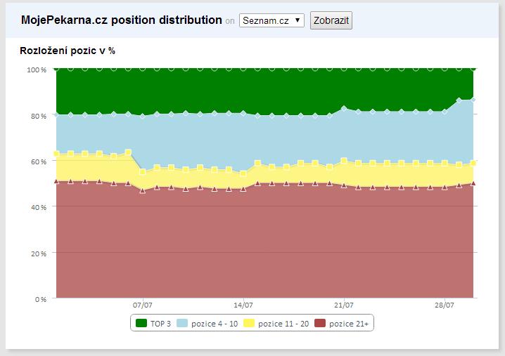 position_distribution_history